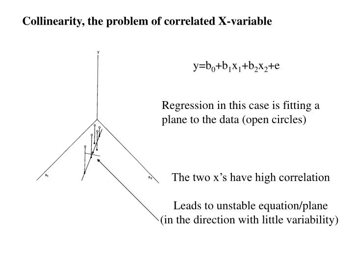 Collinearity, the problem of correlated X-variable