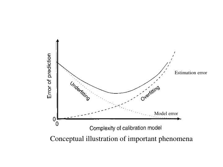 Estimation error