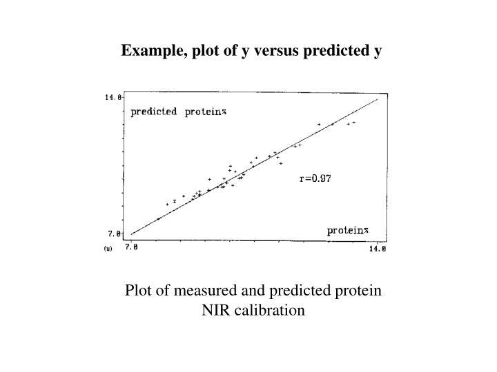 Example, plot of y versus predicted y