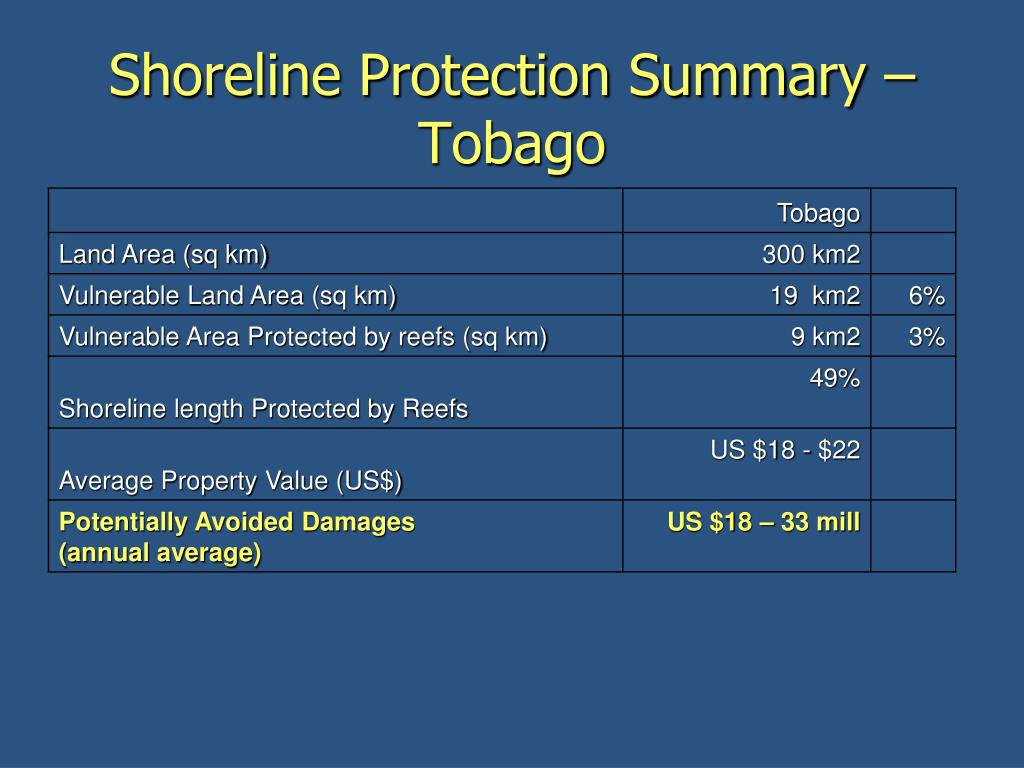 Shoreline Protection Summary –