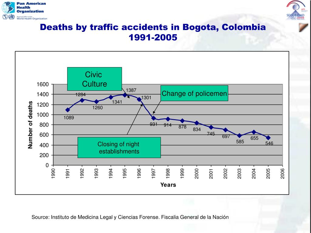 Deaths by traffic accidents in Bogota, Colombia