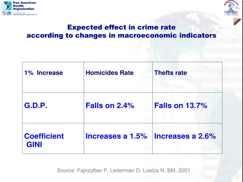 Expected effect in crime rate