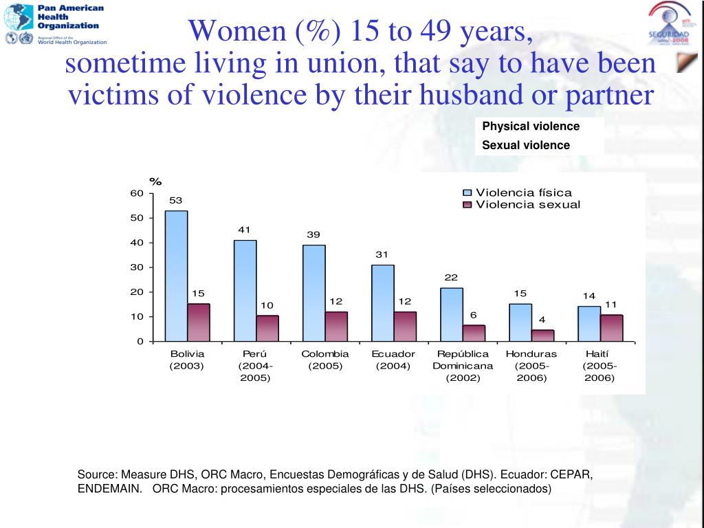 Women (%) 15 to 49 years,