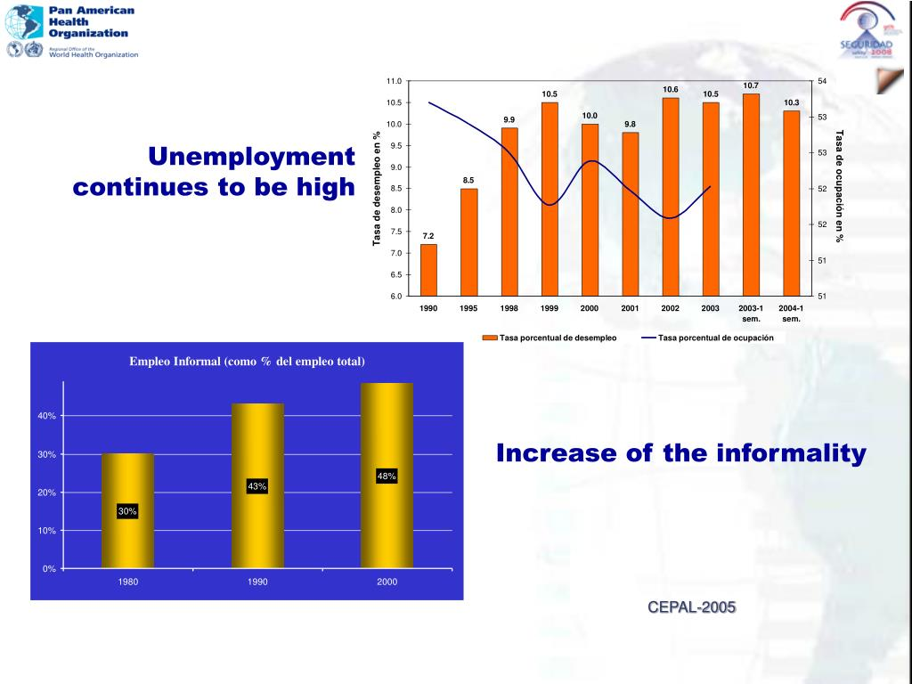 Unemployment continues to be high