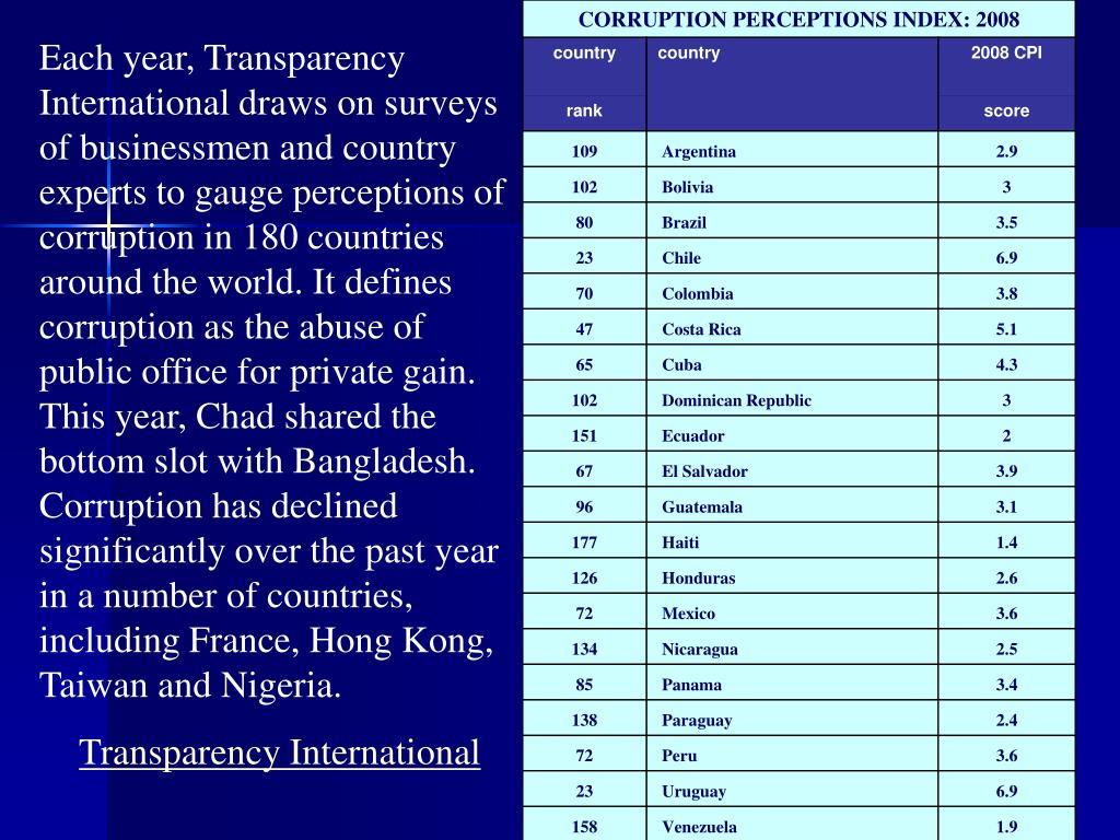 Each year, Transparency International draws on surveys of businessmen and country experts to gauge perceptions of corruption in 180 countries around the world. It defines corruption as the abuse of public office for private gain. This year, Chad shared the bottom slot with Bangladesh. Corruption has declined significantly over the past year in a number of countries, including France, Hong Kong, Taiwan and Nigeria.