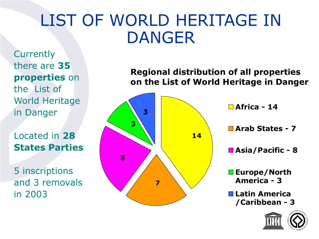 LIST OF WORLD HERITAGE IN DANGER