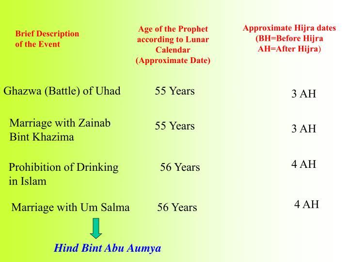 Ghazwa (Battle) of Uhad