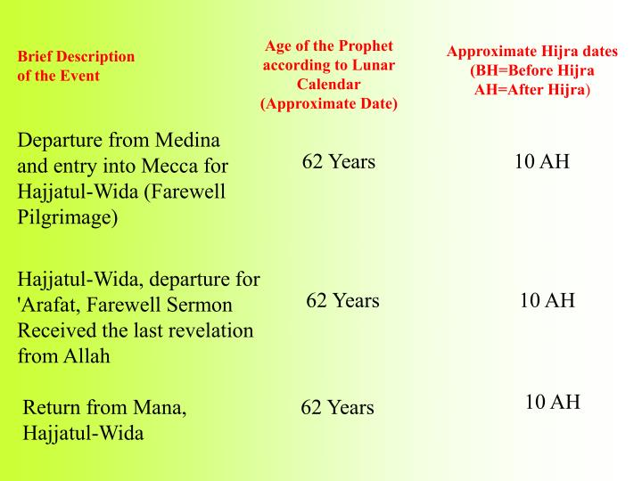 Departure from Medina and entry into Mecca for Hajjatul-Wida (Farewell Pilgrimage)