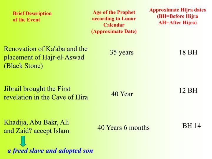 Renovation of Ka'aba and the placement of Hajr-el-Aswad (Black Stone)