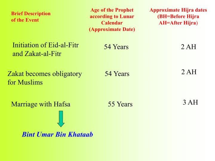 Initiation of Eid-al-Fitr and Zakat-al-Fitr
