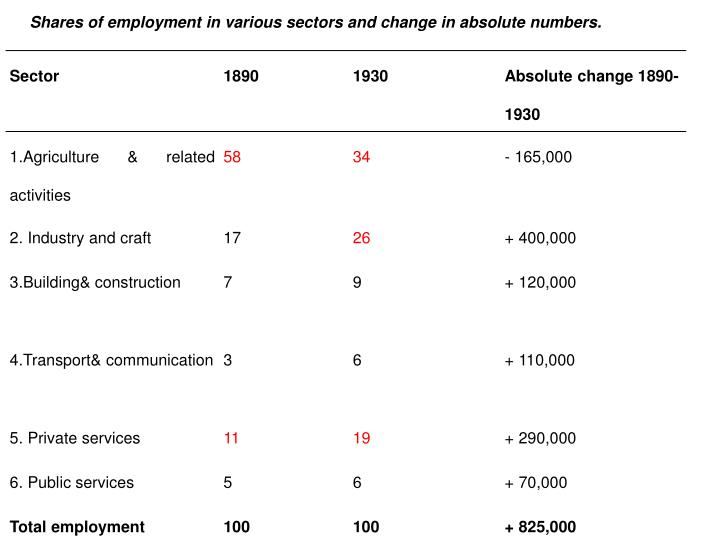 Shares of employment in various sectors and change in absolute numbers.