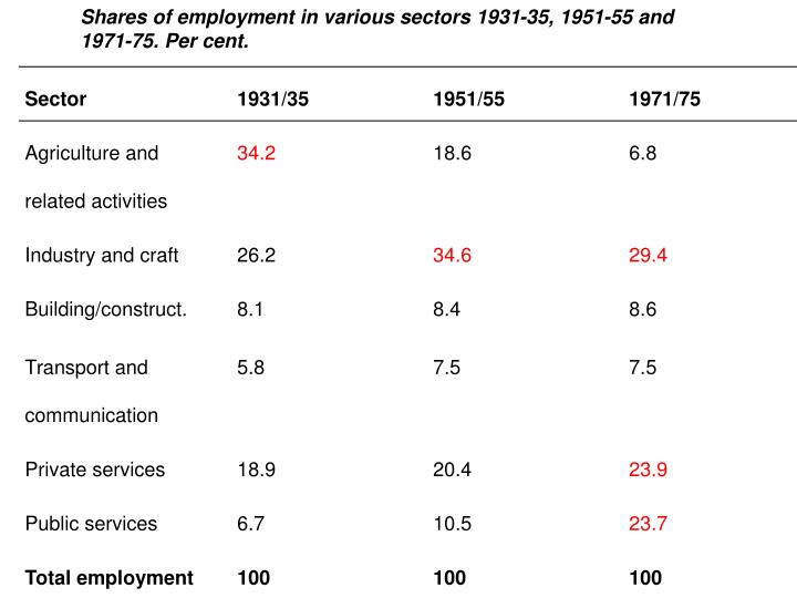 Shares of employment in various sectors 1931-35, 1951-55 and