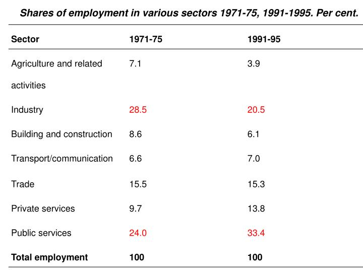 Shares of employment in various sectors 1971-75, 1991-1995. Per cent.