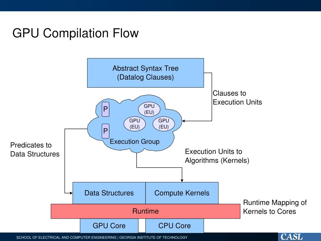 GPU Compilation Flow