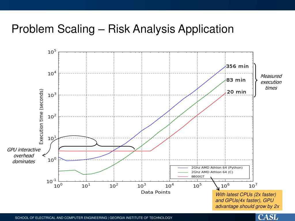 Problem Scaling – Risk Analysis Application