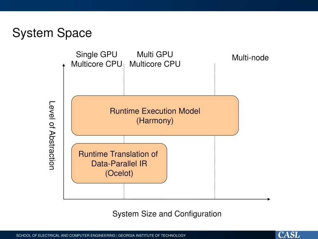 System Space