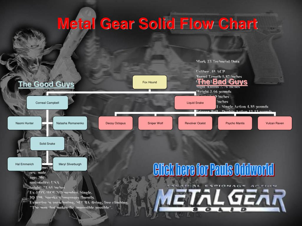 Metal Gear Solid Flow Chart