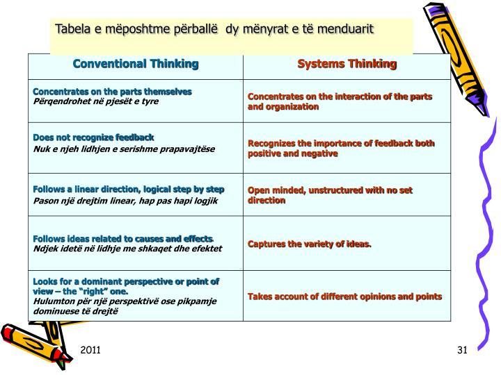 Tabela e mposhtme prball  dy mnyrat e t menduarit