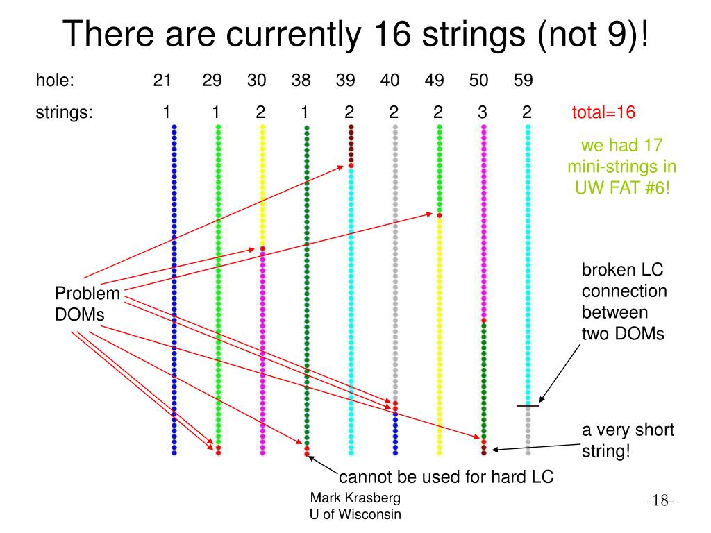 There are currently 16 strings (not 9)!