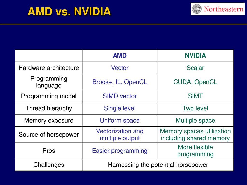 AMD vs. NVIDIA