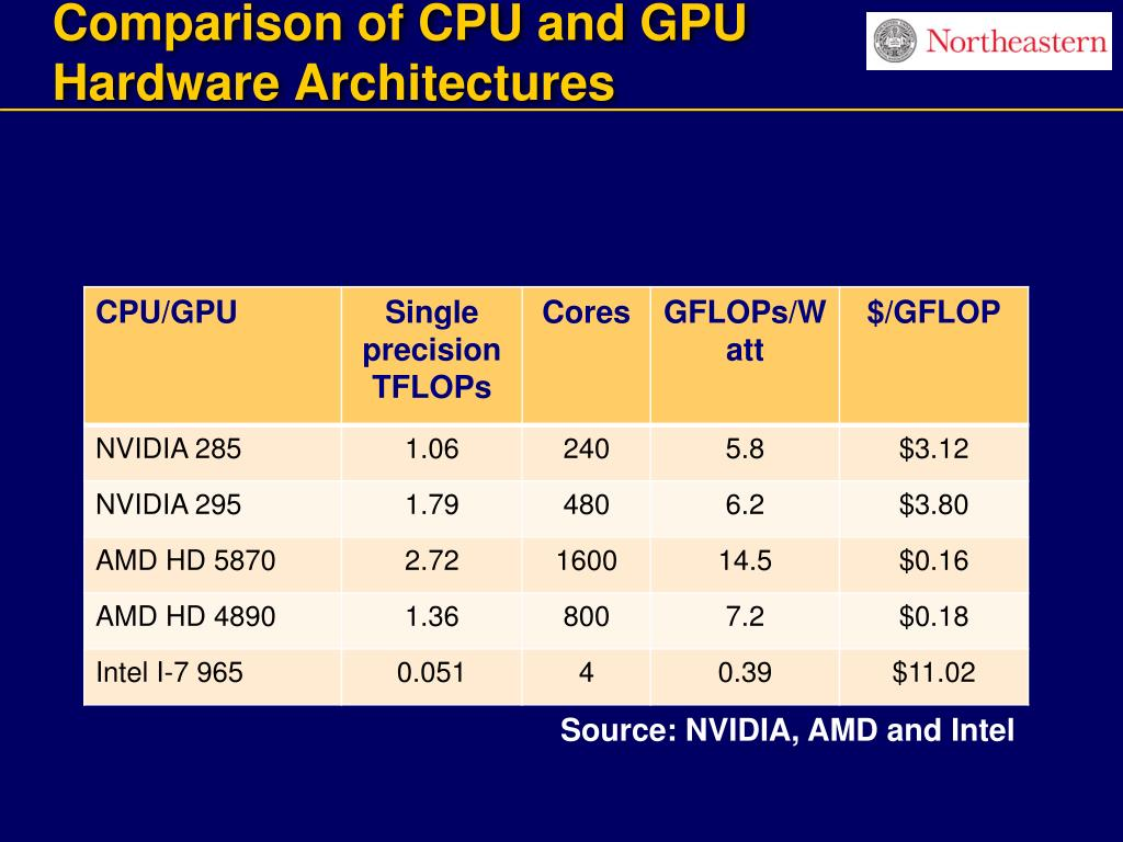 Comparison of CPU and GPU           Hardware Architectures