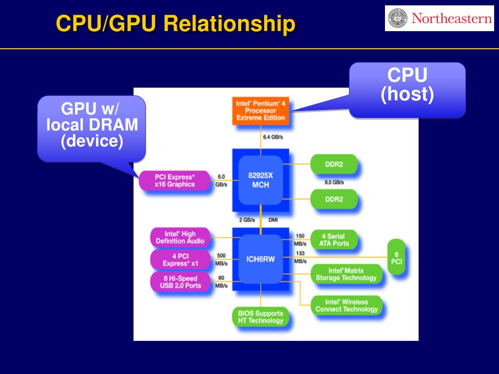 CPU/GPU Relationship
