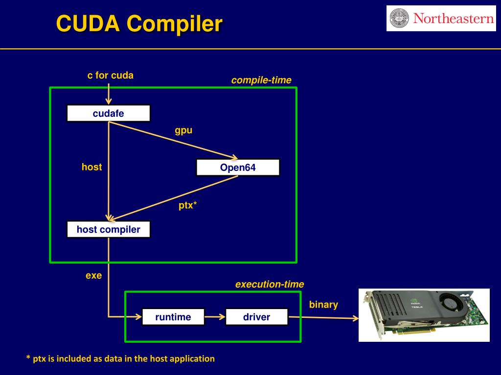 CUDA Compiler