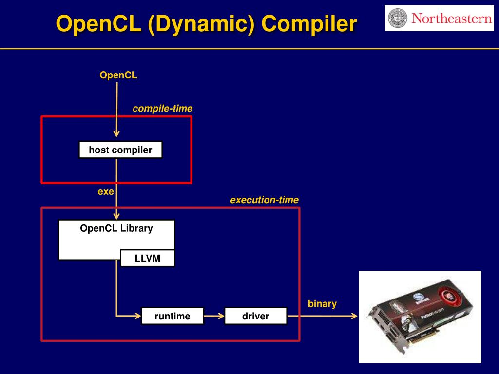 OpenCL (Dynamic) Compiler