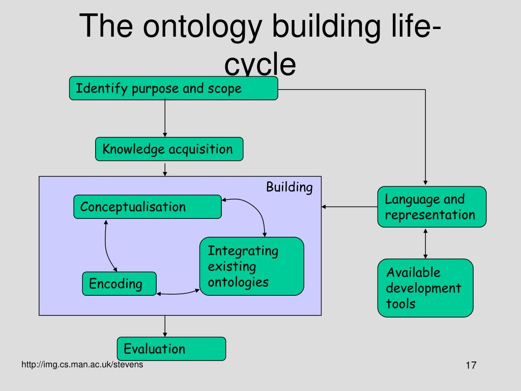 The ontology building life-cycle