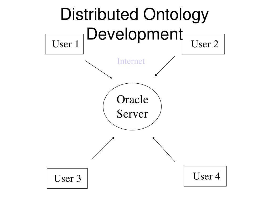 Distributed Ontology Development