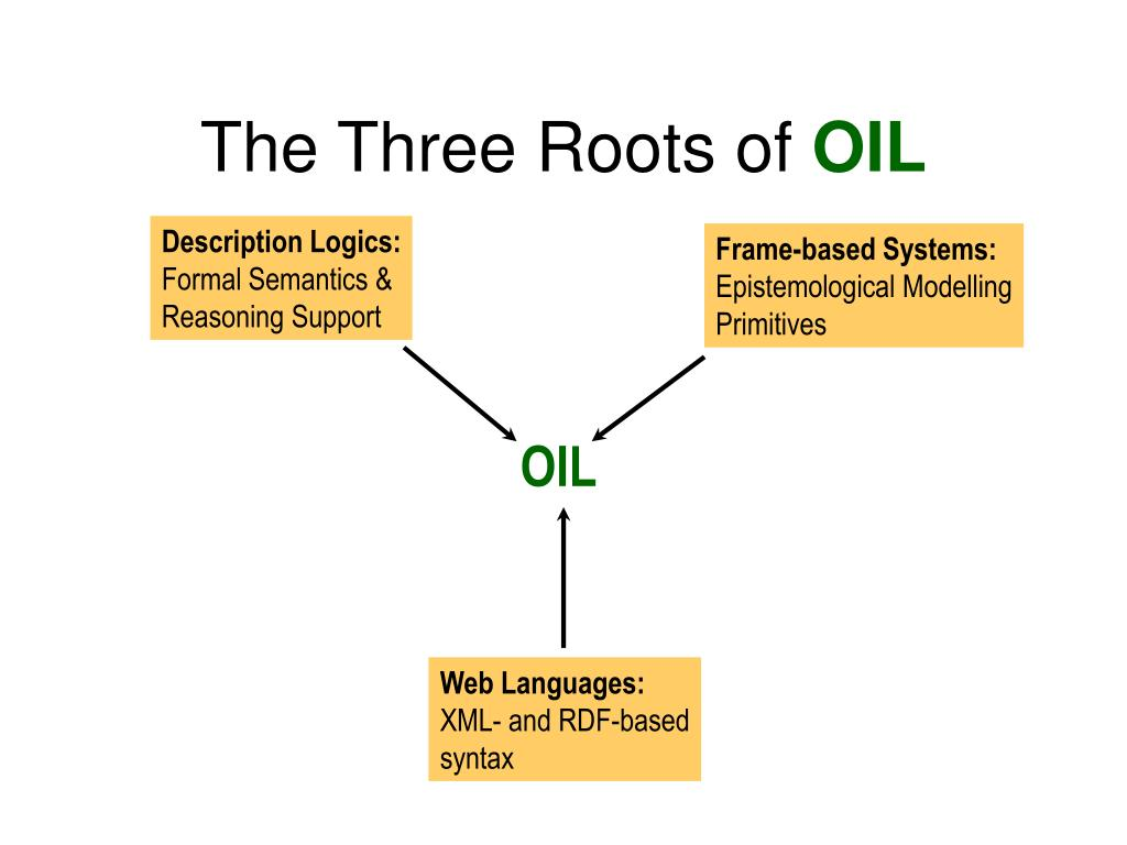 The Three Roots of
