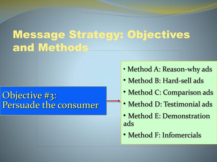 Message Strategy: Objectives and Methods
