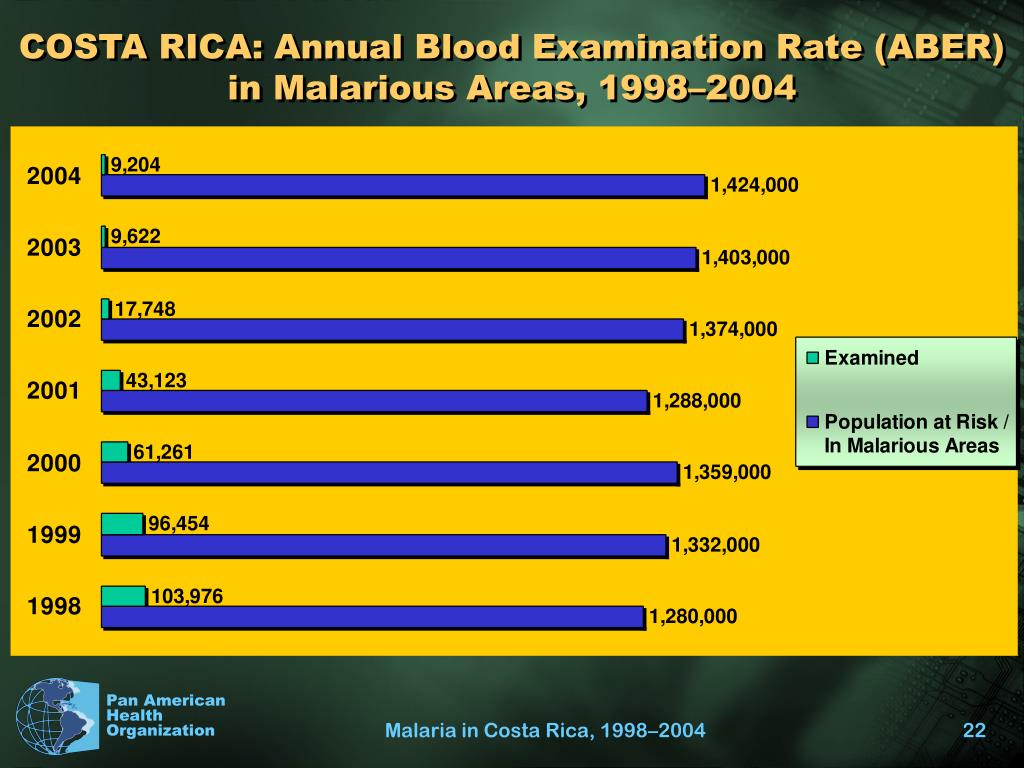 COSTA RICA: Annual Blood Examination Rate (ABER) in Malarious Areas, 1998–2004