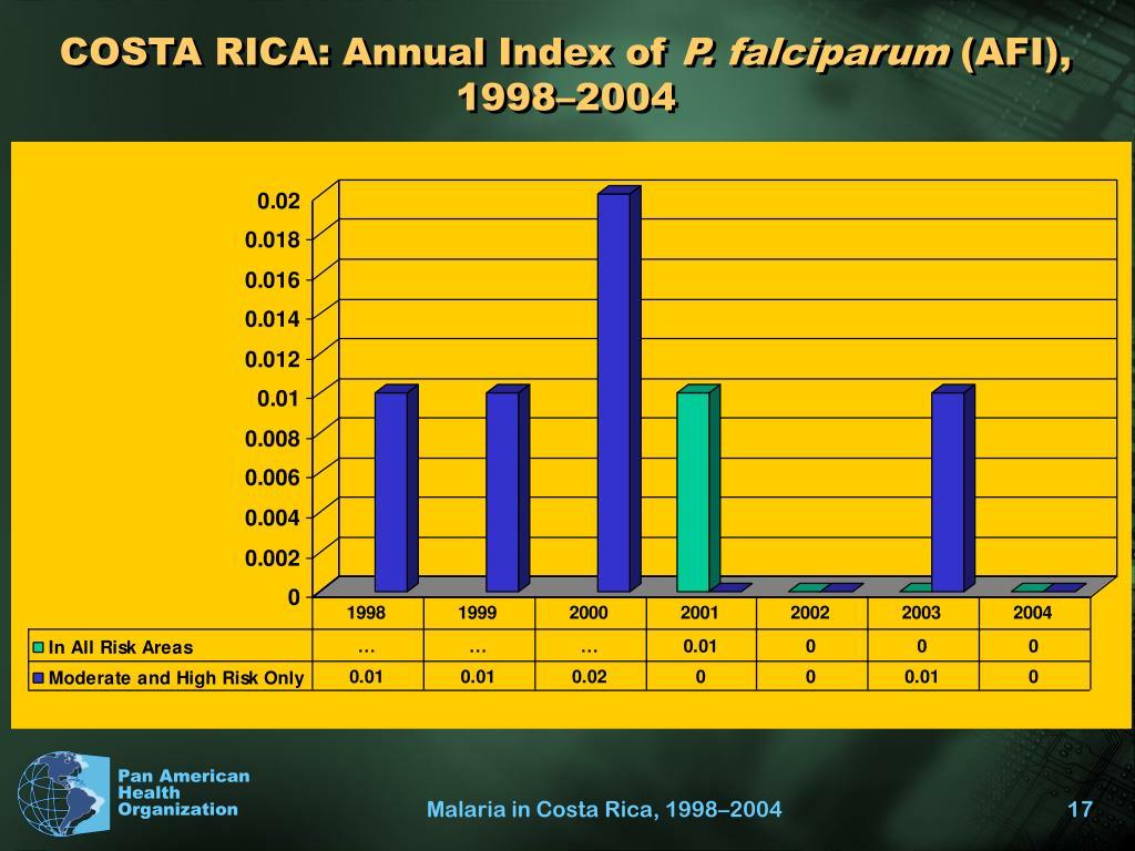COSTA RICA: Annual Index of