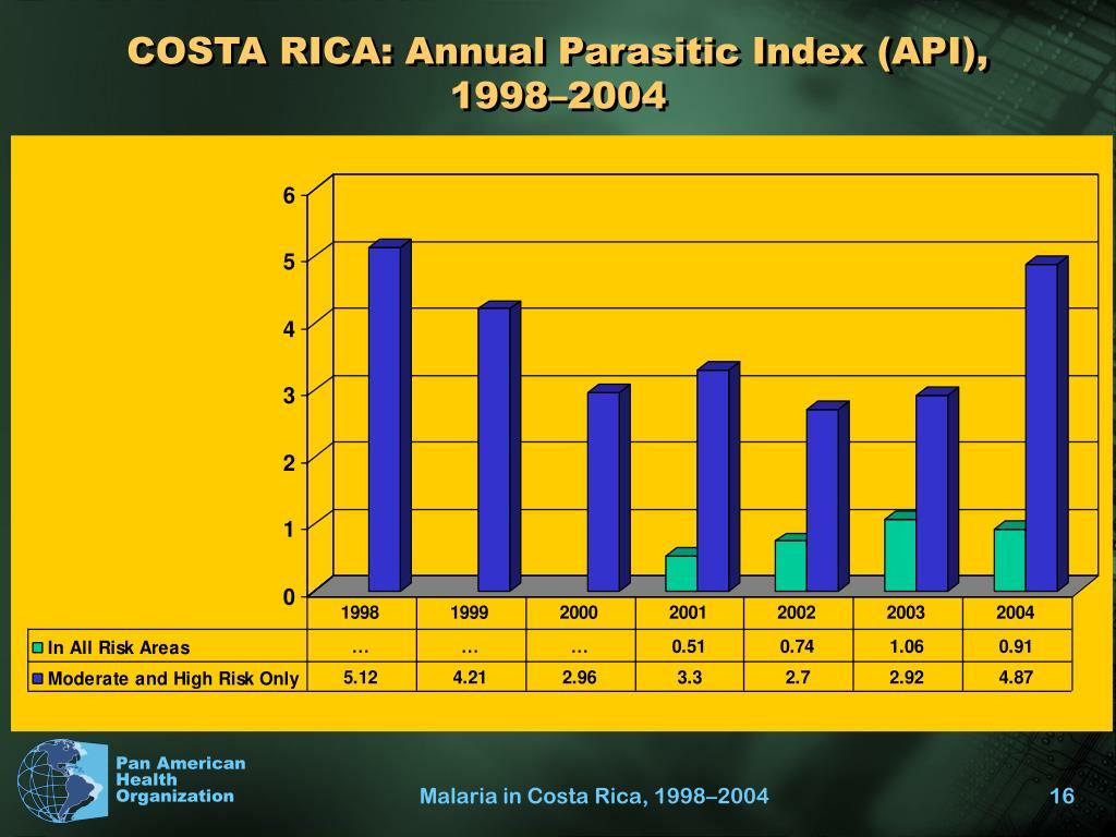 COSTA RICA: Annual Parasitic Index (API),