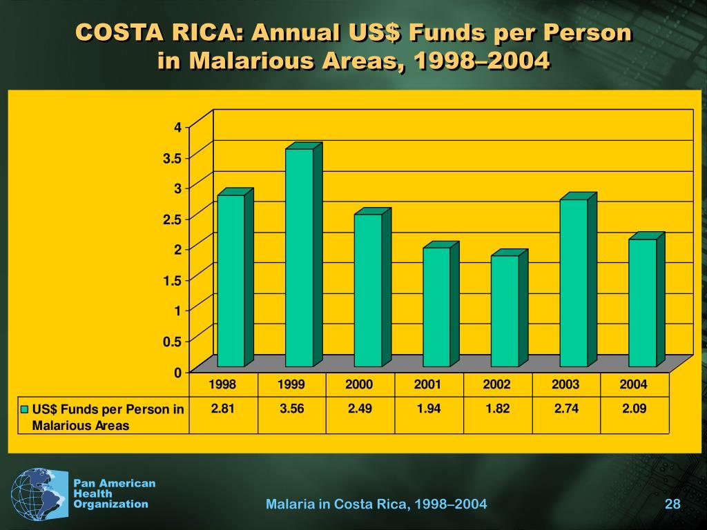 COSTA RICA: Annual US$ Funds per Person in Malarious Areas, 1998–2004