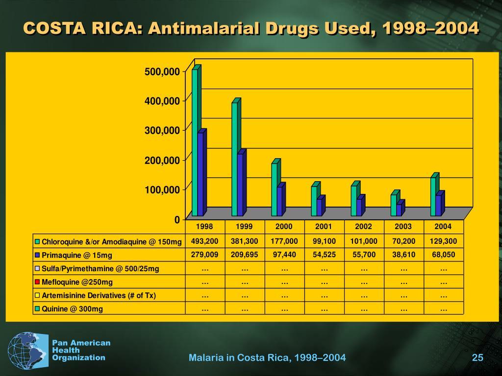 COSTA RICA: Antimalarial Drugs Used, 1998–2004