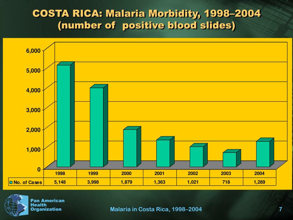 COSTA RICA: Malaria Morbidity, 1998–2004 (number of  positive blood slides)