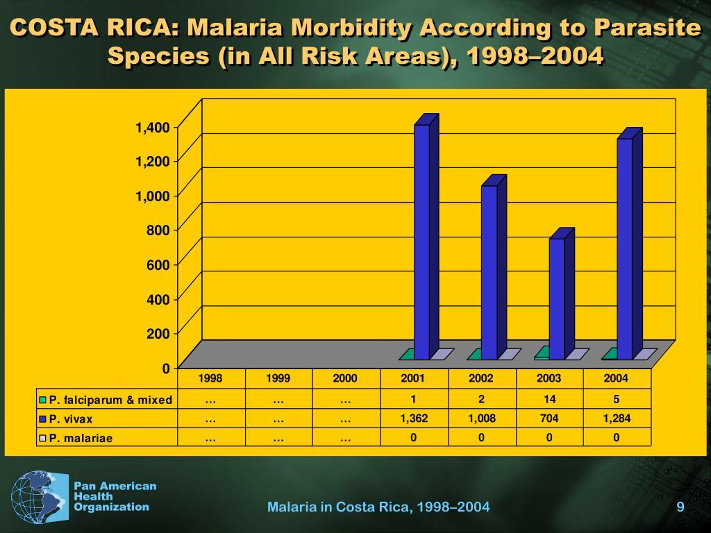 COSTA RICA: Malaria Morbidity According to Parasite Species (in All Risk Areas), 1998–2004