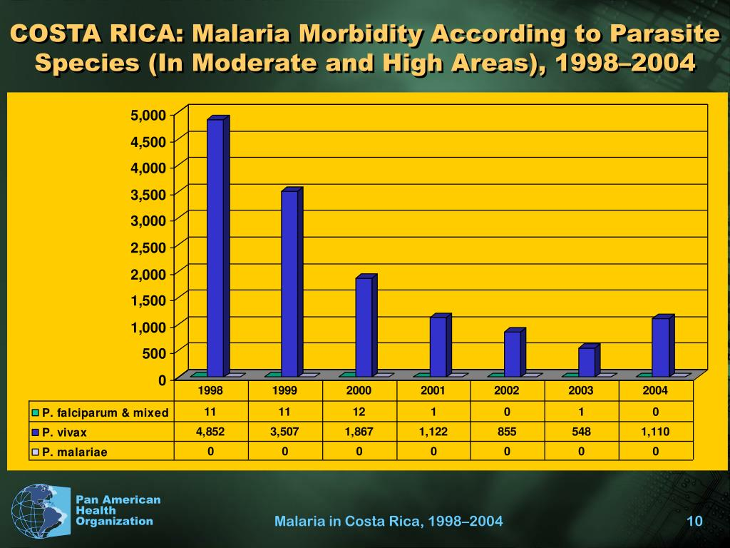 COSTA RICA: Malaria Morbidity According to Parasite Species (In Moderate and High Areas), 1998–2004
