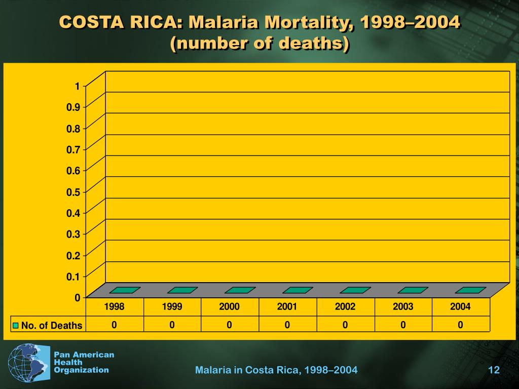 COSTA RICA: Malaria Mortality, 1998–2004 (number of deaths)