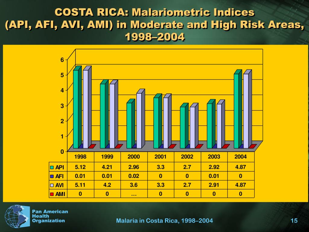 COSTA RICA: Malariometric Indices