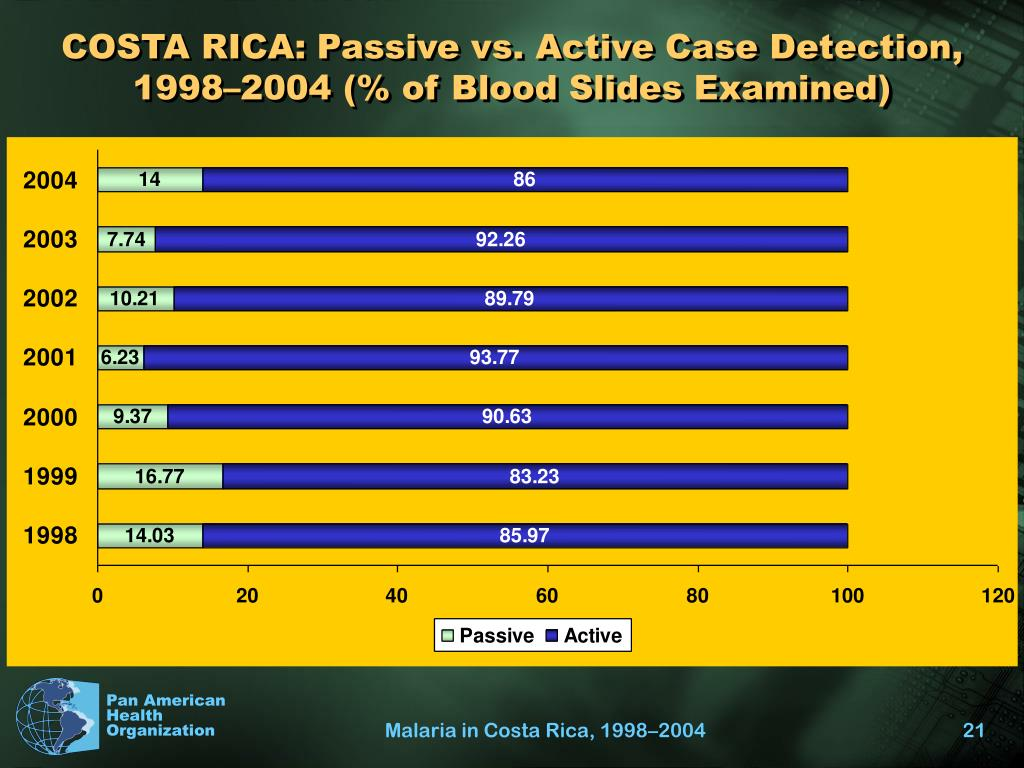 COSTA RICA: Passive vs. Active Case Detection, 1998–2004 (% of Blood Slides Examined)
