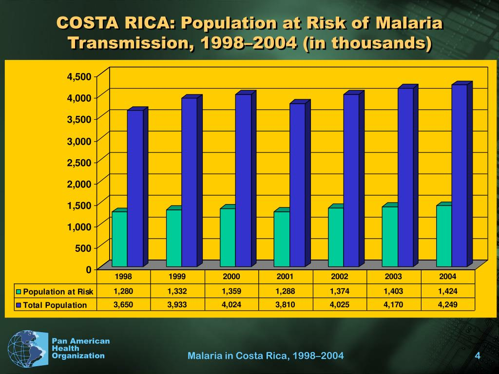 COSTA RICA: Population at Risk of Malaria Transmission, 1998–2004 (in thousands)