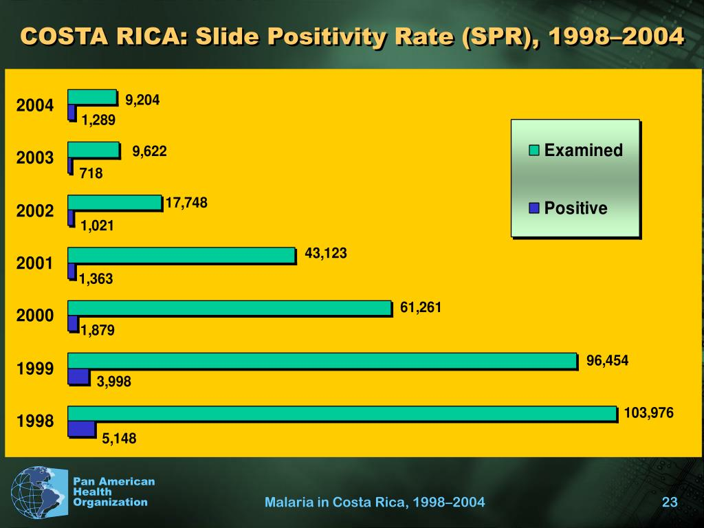 COSTA RICA: Slide Positivity Rate (SPR), 1998–2004
