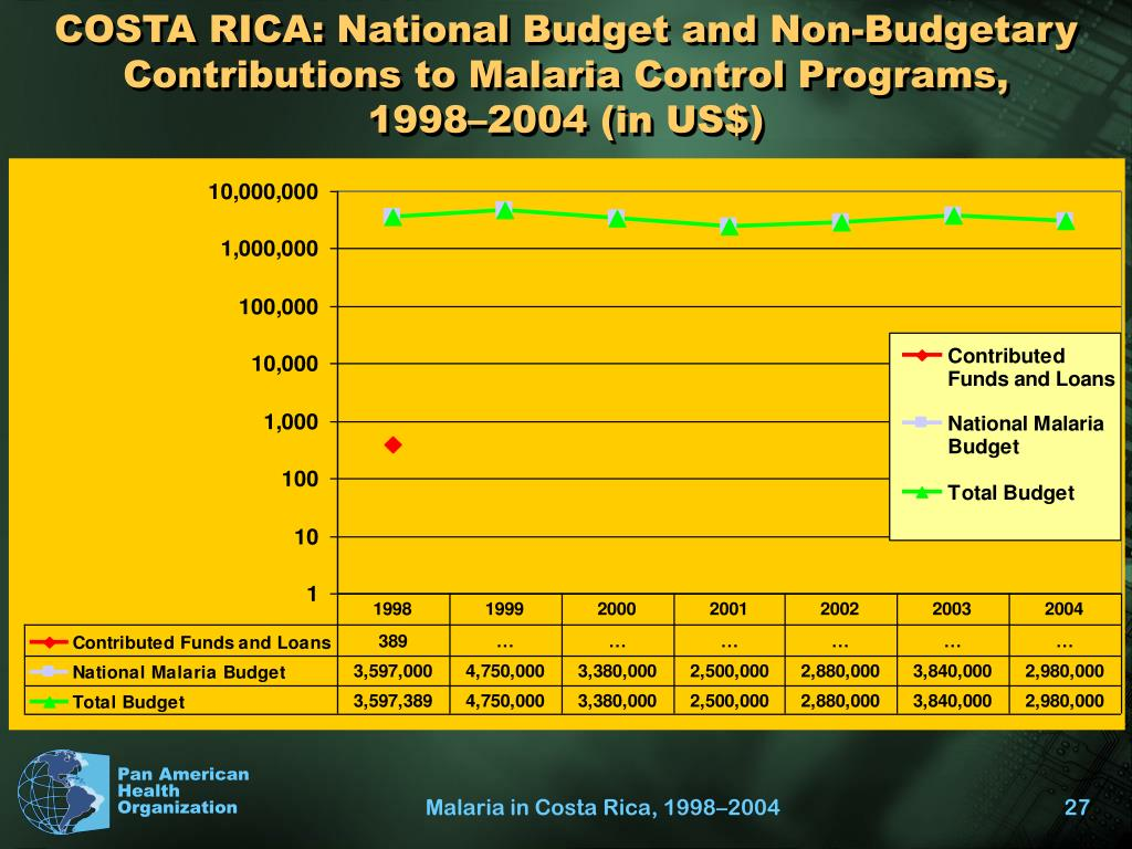 COSTA RICA: National Budget and Non-Budgetary Contributions to Malaria Control Programs,