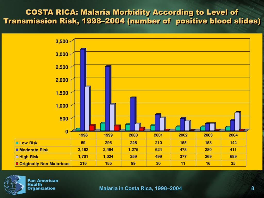 COSTA RICA: Malaria Morbidity According to Level of Transmission Risk, 1998–2004 (number of  positive blood slides)