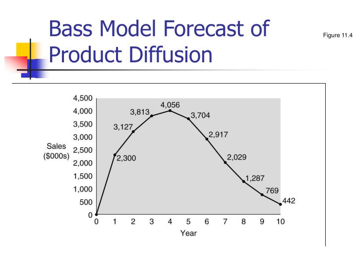 Bass Model Forecast of