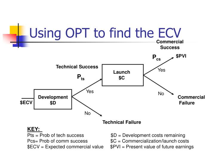 Using OPT to find the ECV