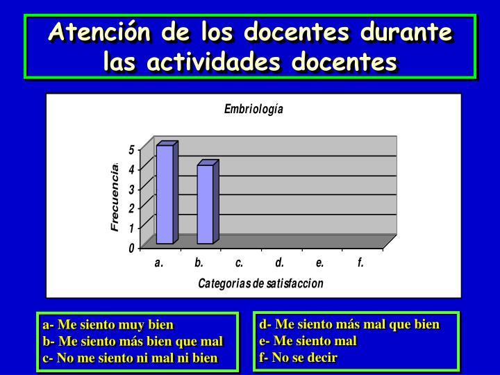 Atención de los docentes durante las actividades docentes